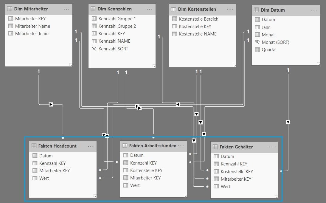 1-01-Multi-Fakten-Datenmodell