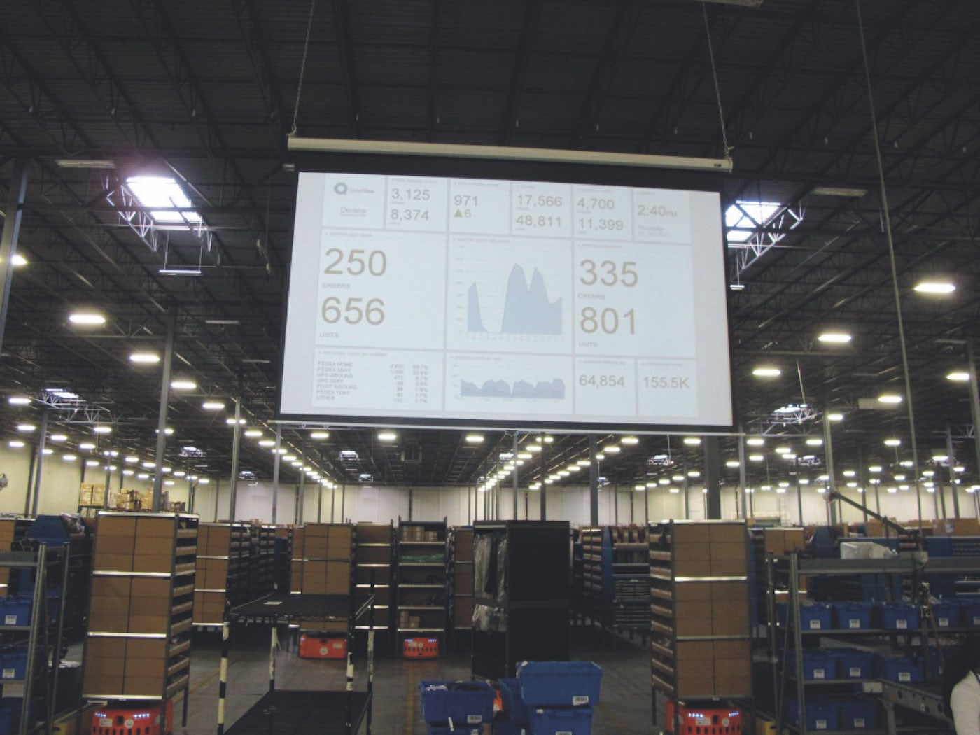 3 Demo-Dashboard CLOUD Geckoboard Manufacturing