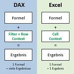 DAX-mit-Power-BI - 1 Formel viele Ergebnisse (Title)