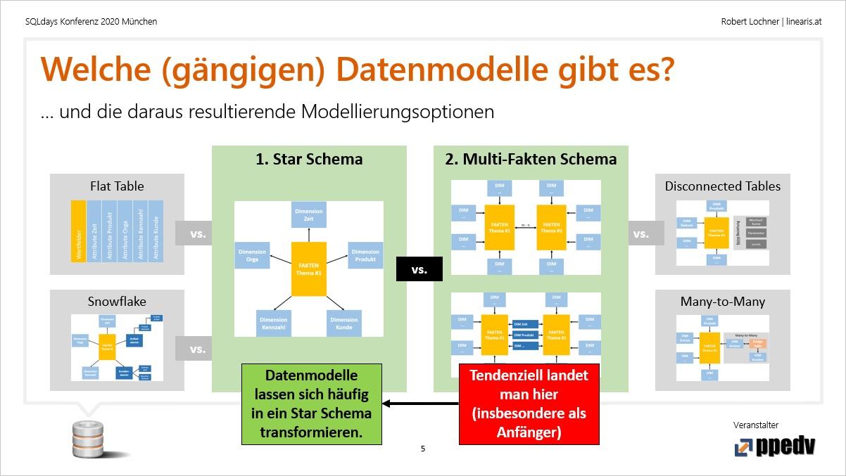 SQL-Days-2020-Folie-02