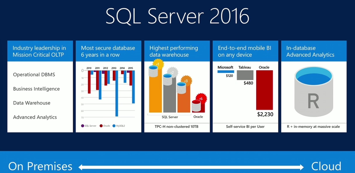 sql-server-2016-everything-built-in