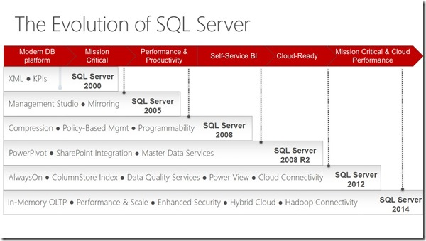 The-Evolution-of-SQL-Server